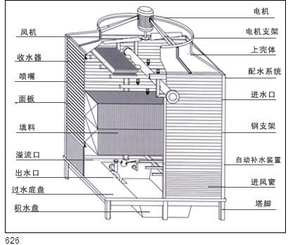 百亿牌方形冷却塔产品结构的优点