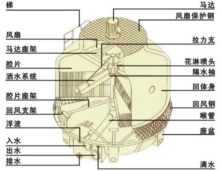 百亿牌圆形高温冷却水塔产品结构的优点: 1,根据空气动力学原理,采用